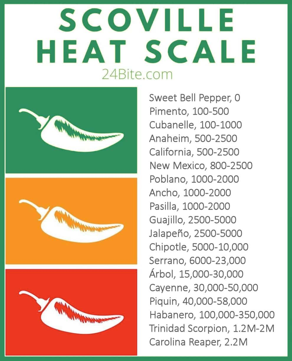 Scoville Heat Scale  showing number range of different chile peppers, full text available below image